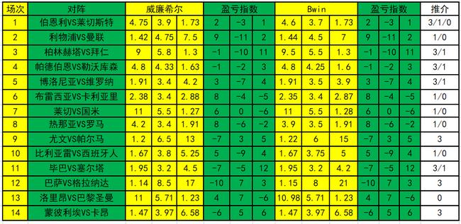 [新浪彩票]足彩20007期盈亏指数:莱斯特防大冷