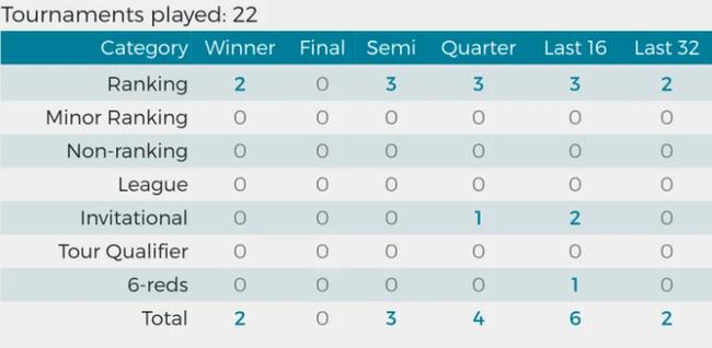 世锦赛巡礼 7号种子塞尔比 四年三冠80后第一人