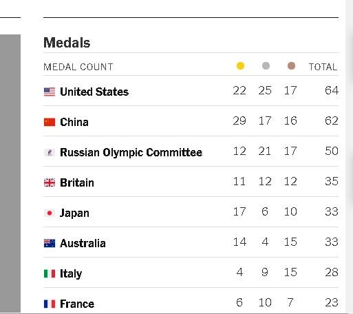 【博狗扑克】说不在乎奥运金牌太假了!你看 美国媒体就很在乎