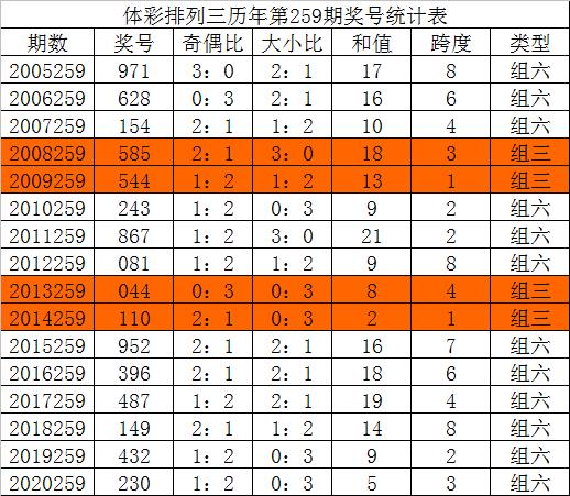259期唐龙排列三预测奖号:必杀号码推荐