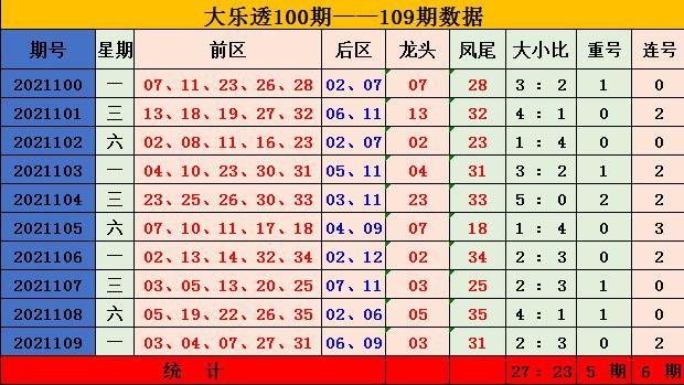110期齐雅大乐透预测奖号:重号连号分析