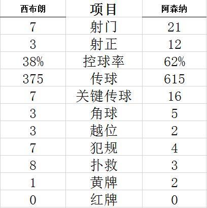 【博狗扑克】英超-拉卡泽特双响 蒂尔尼传射 阿森纳4-0夺3连胜
