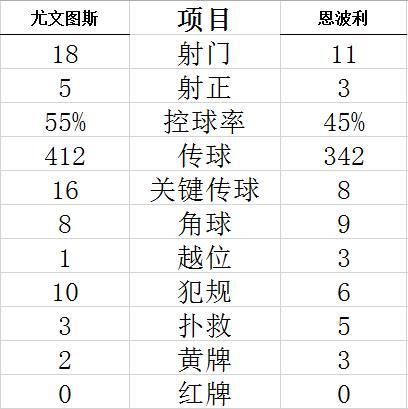 【博狗体育】意甲-迪巴拉+莫拉塔哑火 新援首秀尤文主场落败