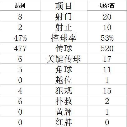 【博狗扑克】英超-双铁闸进球 悍腰破门 切尔西3-0客胜热刺