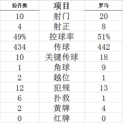【博狗体育】意甲-罗马德比战2-3负拉齐奥 穆里尼奥遭客场连败