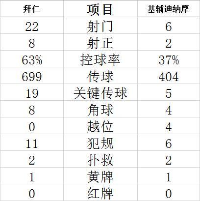 【博狗体育】欧冠-莱万双响 萨内传射 格纳布里进球 拜仁5-0胜