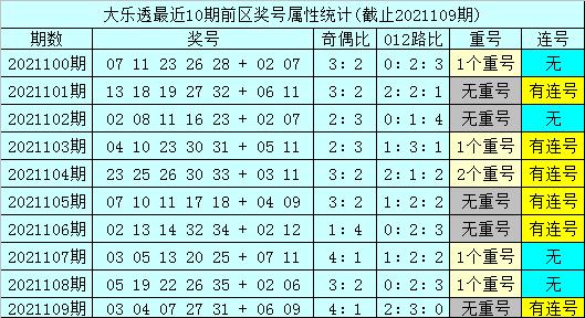 110期孙山望大乐透预测奖号:后区和值分析