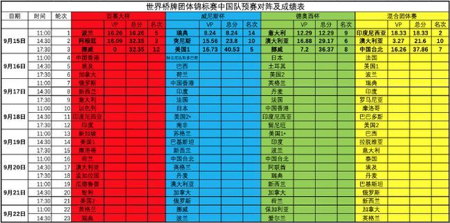 标兵:世界桥牌团体赛第一天 中国军团平稳开局