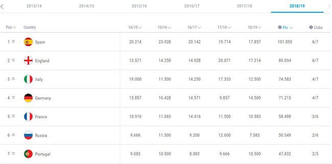 西甲本赛季的欧战积分,和英超是差不多的