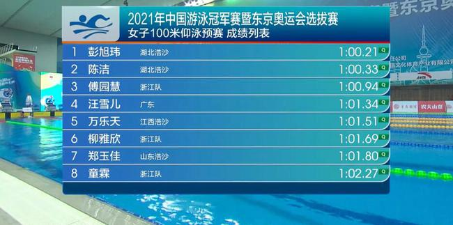 游泳冠军赛傅园慧100仰预赛第三晋级 刘湘未出战