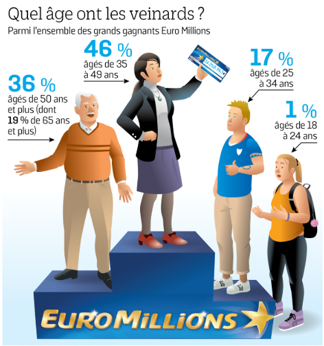 欧洲百万彩票中奖者年龄分布