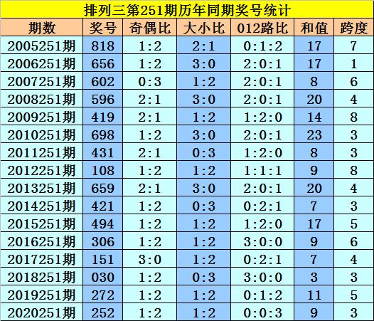 251期黎先生排列三预测奖号:双胆推荐