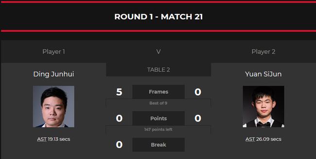 欧洲大师赛丁俊晖5-0赢中国德比 两局打出单杆90+