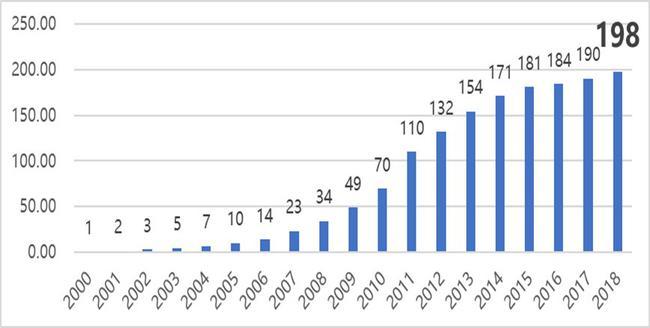 2000-2018国内核心户外市场规模