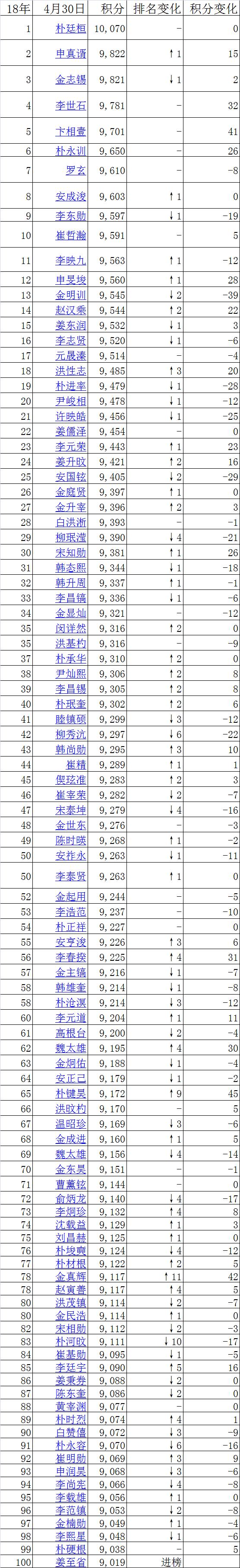 朴廷桓原地领跑韩国申真谞1分反超金志锡