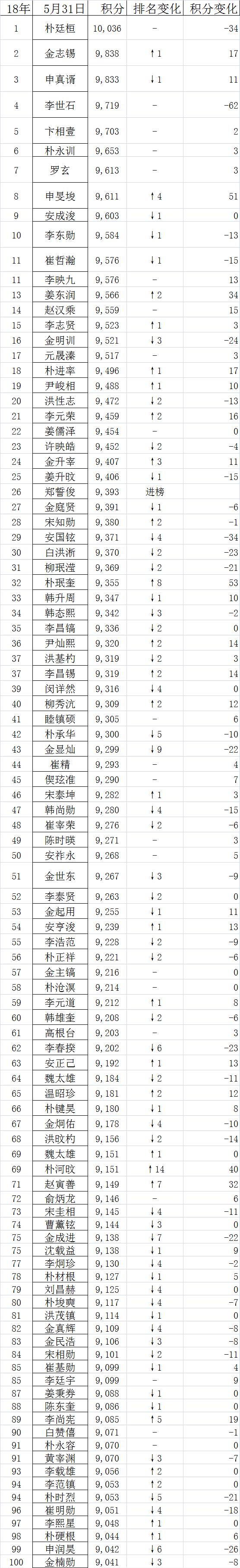 韩排行朴廷桓连续55个月领跑 金志锡重返第二