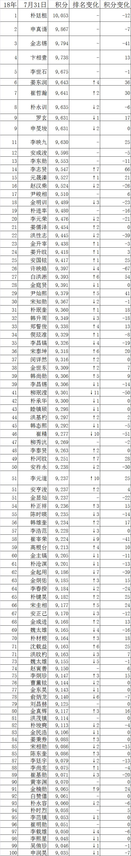 """朴廷桓为第3位""""10亿棋手"""" 申旻埈获农心杯外卡"""