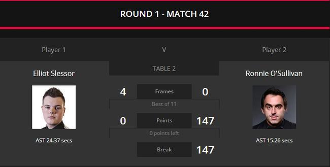中国赛奥沙利文轰完147出局 这杆价值超4万英镑