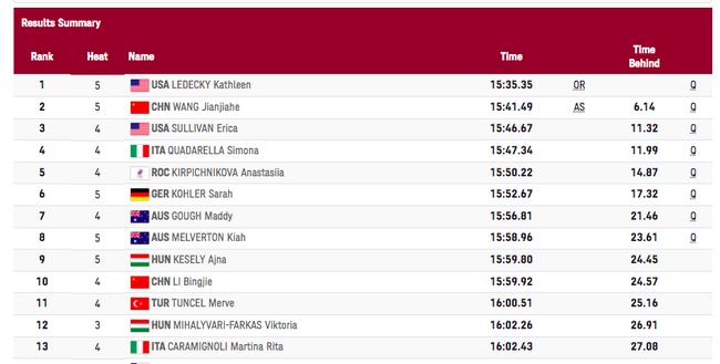 王简嘉禾打破女子1500米自由泳亚洲纪录 晋级决赛