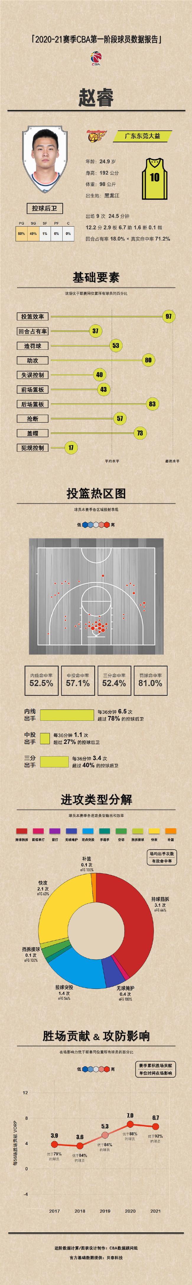 《【摩登3娱乐待遇】广东球员报告|胡明轩:同体型最优秀进攻篮板手》