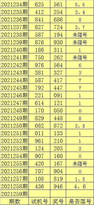 259期陈亮福彩3D预测奖号:5*5*5直选参考