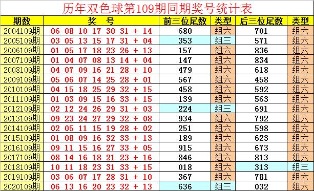 109期祥子双色球预测奖号:蓝球5码参考