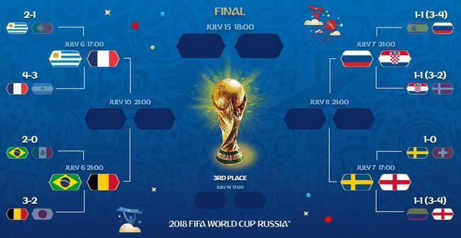 世界杯八强产生