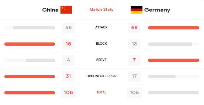 技术统计:中国女排拦网拿15分 对手失误送31分