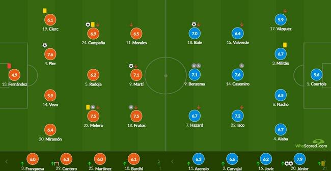 西甲-贝尔进球飞翼双响 本泽马2助攻 皇马3-3客平