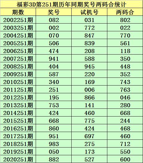 251期小霸王福彩3D预测奖号:两码差分析