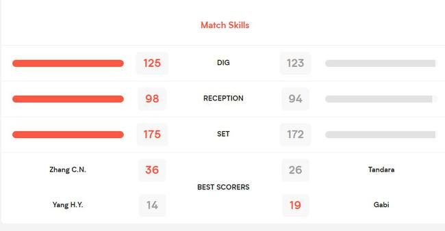 技术统计:中国队失误次数少 一传二传垫球皆领先