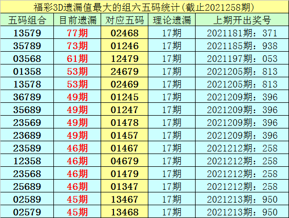 259期李白石福彩3D预测奖号:15注组选推荐