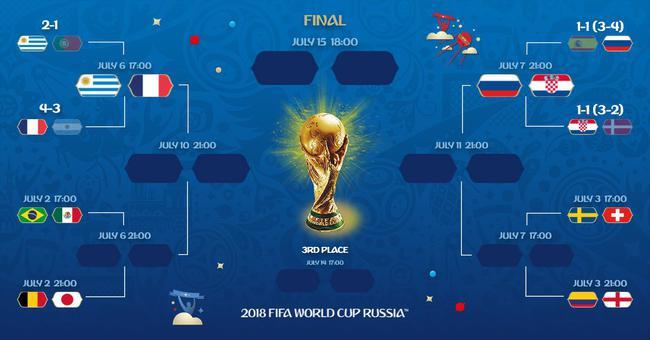 目前的世界杯淘汰赛签表