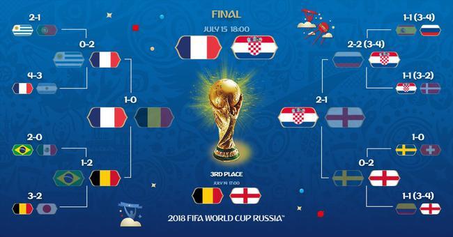 世界杯决赛