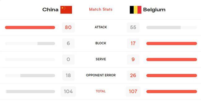 技术统计:中国女排发球得分0-9 失误送出26分