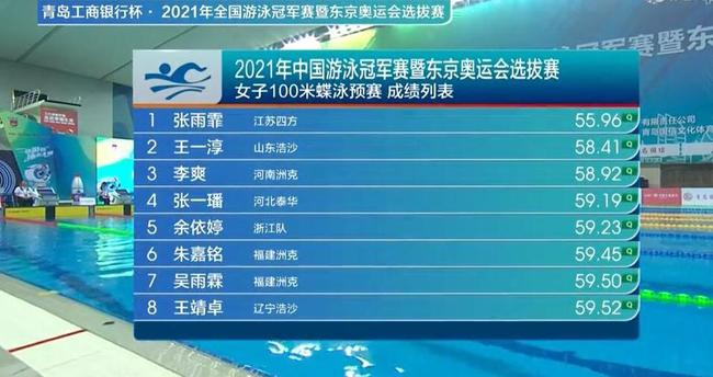 张雨霏预赛就出状态 100蝶游出今年世界第一成绩!
