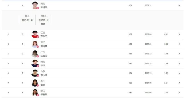 【博狗体育】全运女子100仰决赛彭旭玮首夺冠 傅园慧遗憾摘铜