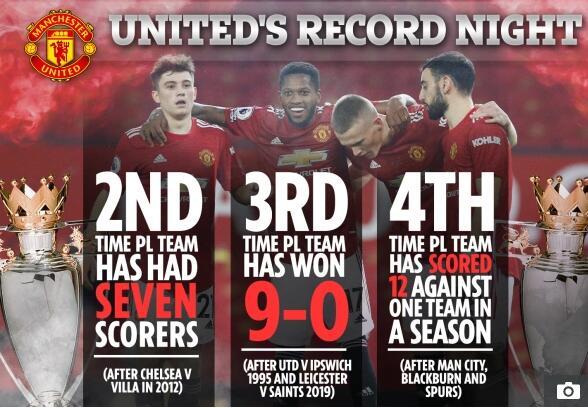英超史上最大比分一览:曼联占2场 热刺亦轰9球