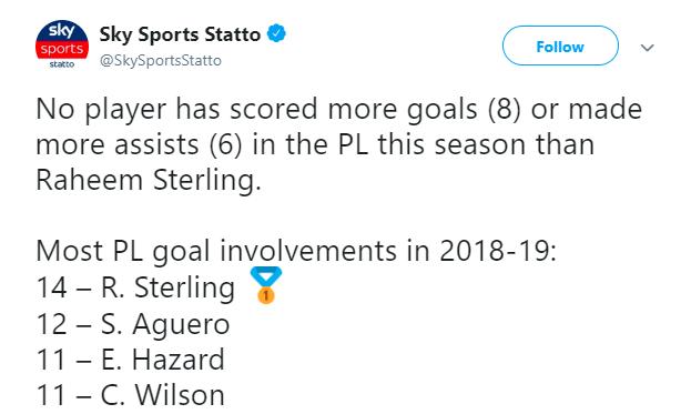 斯特林现在英超进球和助攻都是并列最多的