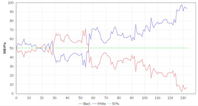 AI视角:全局胜率走势图