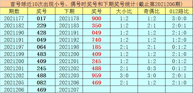 207期王太初排列三预测奖号:直选五码推荐
