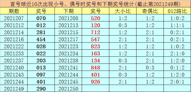 250期王太初排列三预测奖号:直选五码推荐