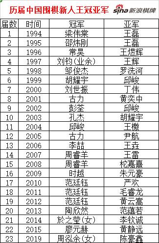 历届新人王赛冠亚军