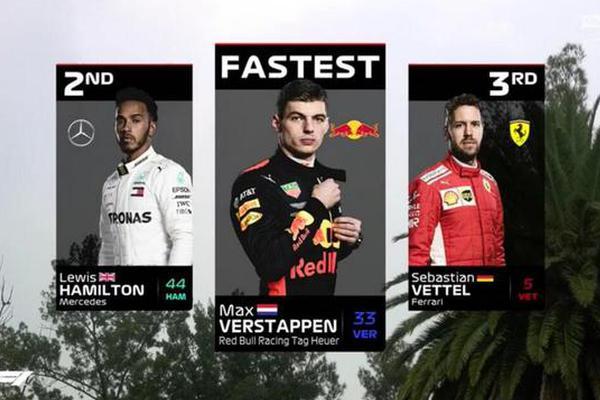 F1墨西哥站FP3,维斯塔潘最快