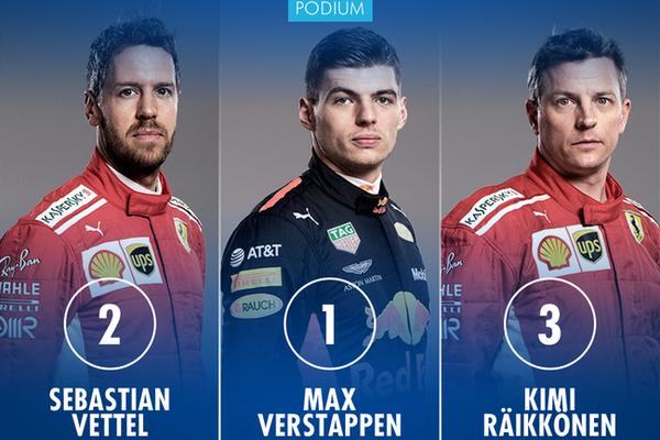 F1墨西哥站,维斯塔潘获胜