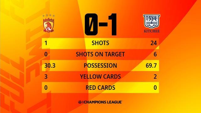 射門比1-24!廣州踢出亞冠最差1戰 前國安外援3場3球