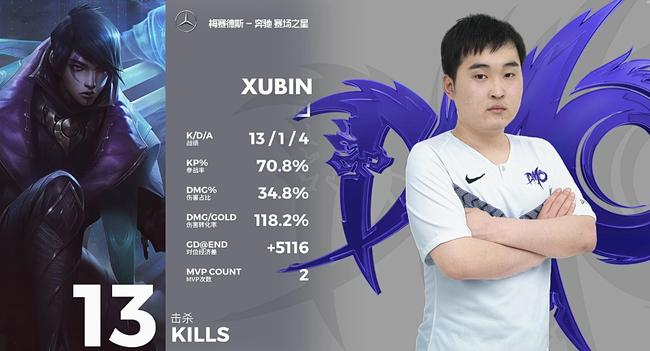Xubin再次拿下MVP