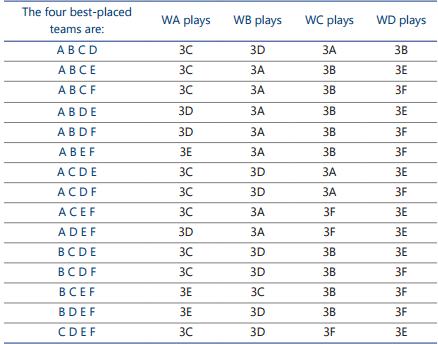 16进8筛选赛的15种能够对阵