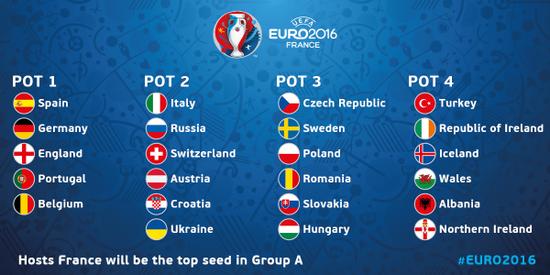 欧洲杯详细分档状况:意大利二档