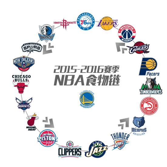 NBA食物链